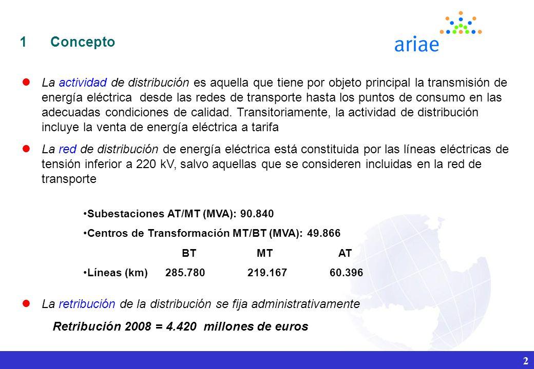 2 Subestaciones AT/MT (MVA): 90.840 Centros de Transformación MT/BT (MVA): 49.866 BT MT AT Líneas (km) 285.780219.16760.396 lLa actividad de distribución es aquella que tiene por objeto principal la transmisión de energía eléctrica desde las redes de transporte hasta los puntos de consumo en las adecuadas condiciones de calidad.
