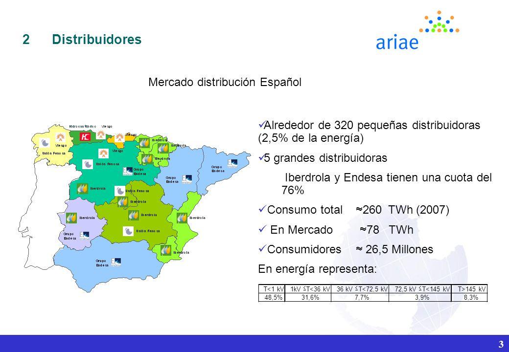3 2Distribuidores Alrededor de 320 pequeñas distribuidoras (2,5% de la energía) 5 grandes distribuidoras Iberdrola y Endesa tienen una cuota del 76% Consumo total 260 TWh (2007) En Mercado 78 TWh Consumidores 26,5 Millones En energía representa: T<1 kV 1kV T<36 kV36 kV T<72,5 kV72,5 kV T<145 kV T>145 kV 48,5%31,6%7,7%3,9%8,3% Mercado distribución Español