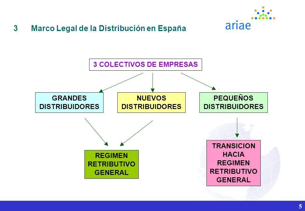 5 3 COLECTIVOS DE EMPRESAS GRANDES DISTRIBUIDORES PEQUEÑOS DISTRIBUIDORES NUEVOS DISTRIBUIDORES REGIMEN RETRIBUTIVO GENERAL TRANSICION HACIA REGIMEN RETRIBUTIVO GENERAL 3Marco Legal de la Distribución en España