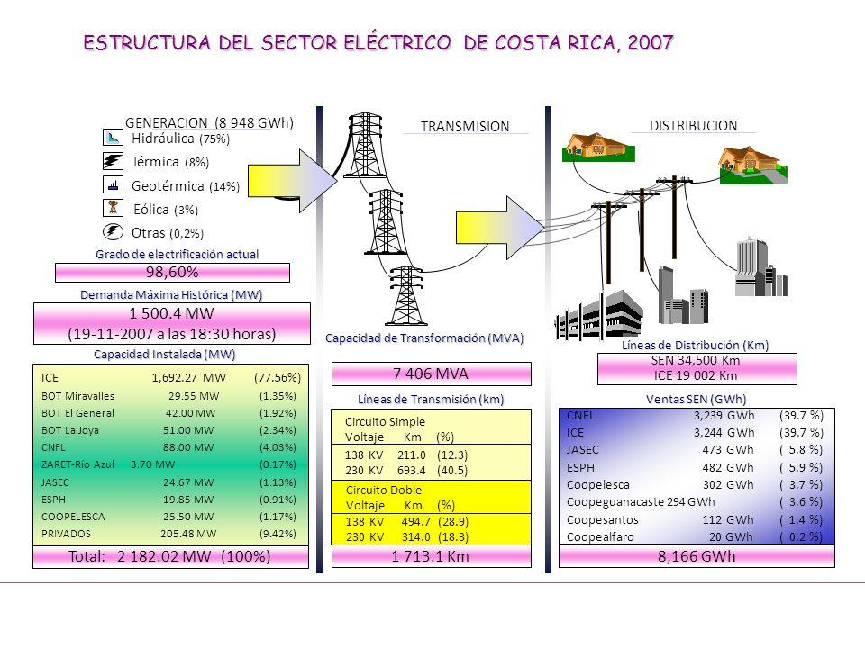 ESTRUCTURA DEL SECTOR ELÉCTRICO DE COSTA RICA, 2007 Geotérmica (14%) Hidráulica (75%) Térmica (8%) Eólica (3%) Otras (0,2%) GENERACION (8 948 GWh) DIS