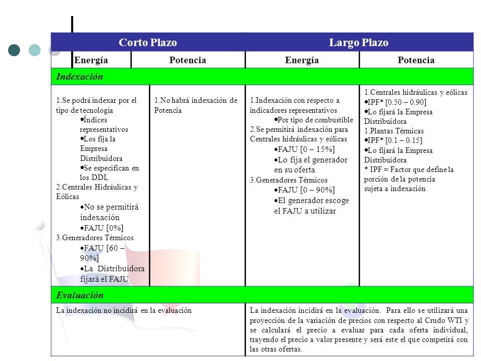 Corto PlazoLargo Plazo EnergíaPotenciaEnergíaPotencia Indexación 1.Se podrá indexar por el tipo de tecnología Índices representativos Los fija la Empr