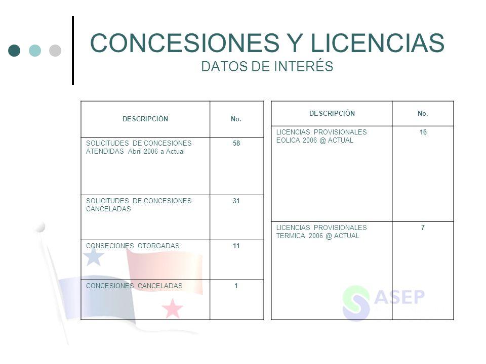 CONCESIONES Y LICENCIAS DATOS DE INTERÉS DESCRIPCIÓNNo. SOLICITUDES DE CONCESIONES ATENDIDAS Abril 2006 a Actual 58 SOLICITUDES DE CONCESIONES CANCELA