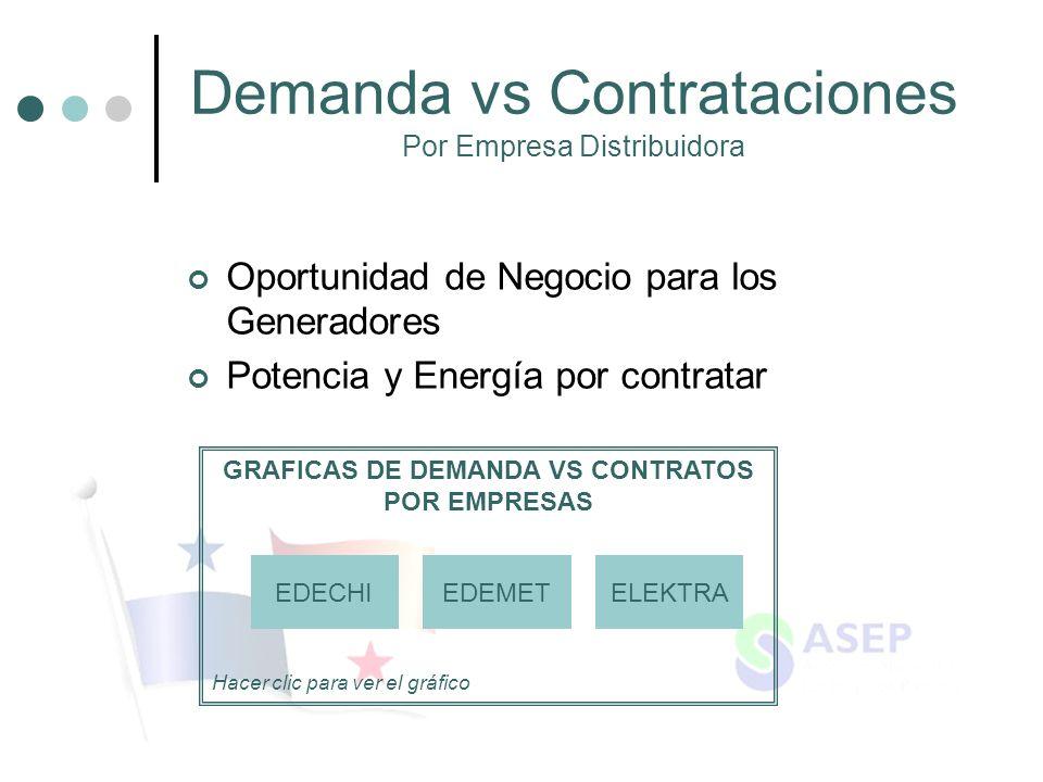 GRAFICAS DE DEMANDA VS CONTRATOS POR EMPRESAS Hacer clic para ver el gráfico Demanda vs Contrataciones Por Empresa Distribuidora Oportunidad de Negoci