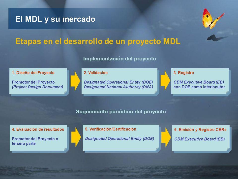 1. Diseño del Proyecto Promotor del Proyecto (Project Design Document) 1.