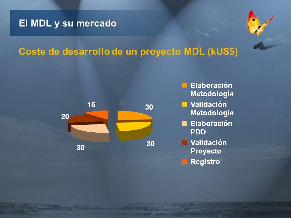 15 30 El MDL y su mercado Coste de desarrollo de un proyecto MDL (kUS$) 30 20 30 Elaboración Metodología Validación Metodología Elaboración PDD Validación Proyecto Registro