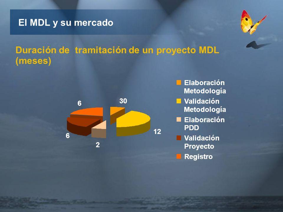 6 30 El MDL y su mercado Duración de tramitación de un proyecto MDL (meses) 6 2 12 Elaboración Metodología Validación Metodología Elaboración PDD Validación Proyecto Registro
