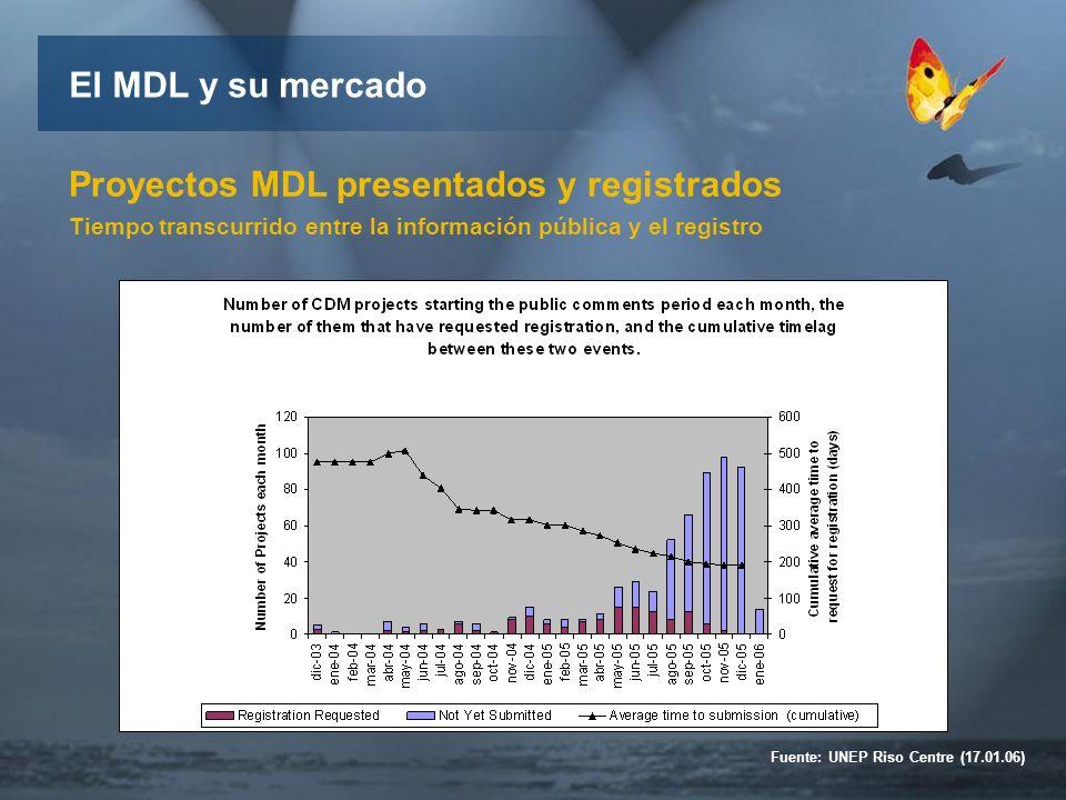 Proyectos MDL presentados y registrados Tiempo transcurrido entre la información pública y el registro El MDL y su mercado Fuente: UNEP Riso Centre (17.01.06)