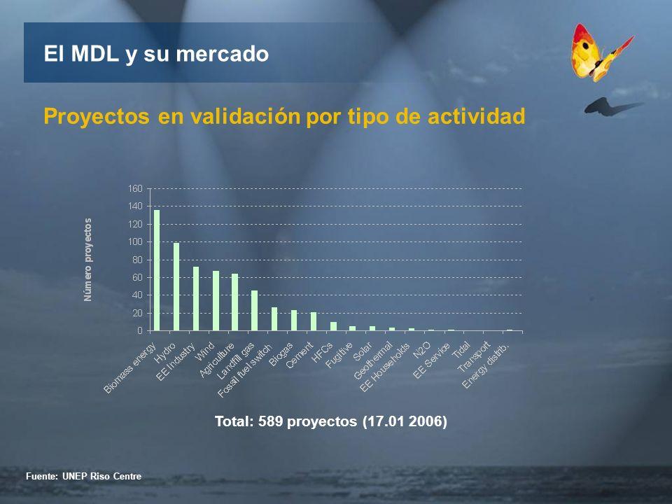 Proyectos en validación por tipo de actividad Total: 589 proyectos (17.01 2006) Fuente: UNEP Riso Centre El MDL y su mercado