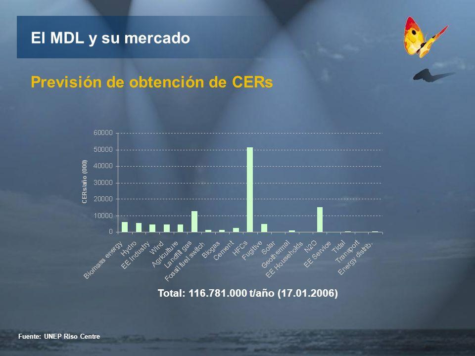 Previsión de obtención de CERs Total: 116.781.000 t/año (17.01.2006) Fuente: UNEP Riso Centre El MDL y su mercado