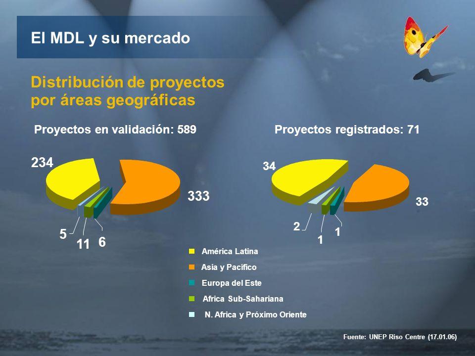 234 Proyectos en validación: 589 Distribución de proyectos por áreas geográficas Proyectos registrados: 71 El MDL y su mercado Fuente: UNEP Riso Centre (17.01.06) 333 5 11 6 América Latina Asia y Pacífico Europa del Este Africa Sub-Sahariana N.