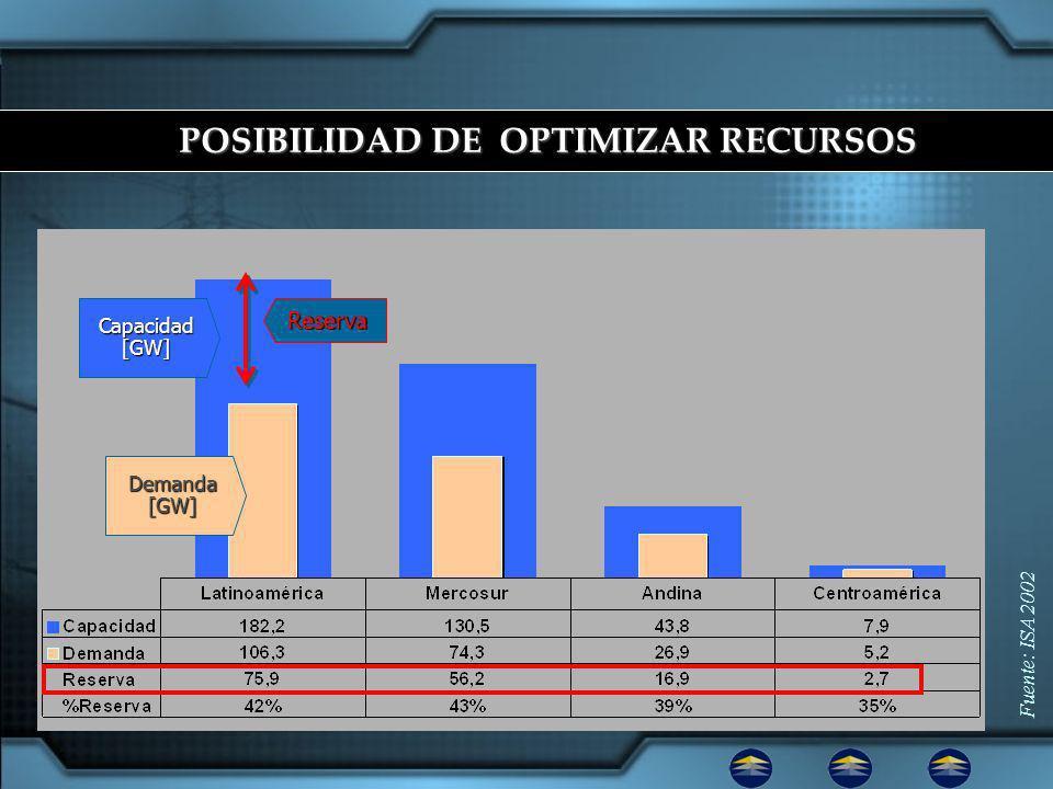 Fuente: ISA 2002 Reserva Demanda [GW] Capacidad [GW] POSIBILIDAD DE OPTIMIZAR RECURSOS