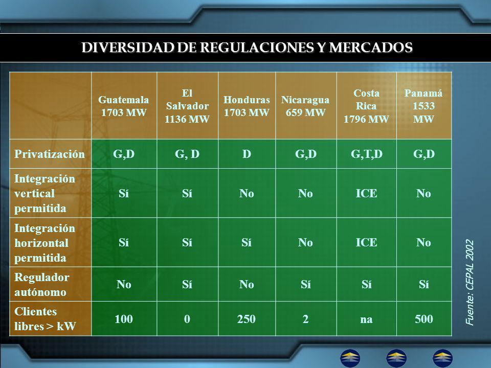 Fuente: CEPAL 2002 Guatemala 1703 MW El Salvador 1136 MW Honduras 1703 MW Nicaragua 659 MW Costa Rica 1796 MW Panamá 1533 MW PrivatizaciónG,D D G,T,DG,D Integración vertical permitida Sí No ICENo Integración horizontal permitida Sí NoICENo Regulador autónomo NoSíNoSí Clientes libres > kW 10002502na500 DIVERSIDAD DE REGULACIONES Y MERCADOS