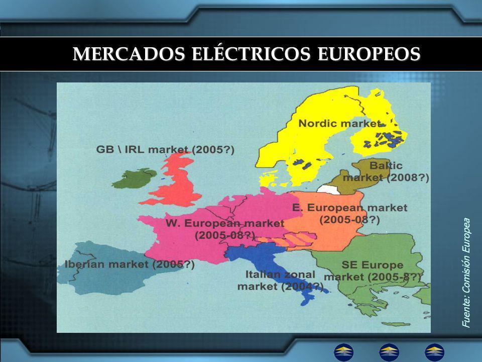 Fuente: Comisión Europea MERCADOS ELÉCTRICOS EUROPEOS