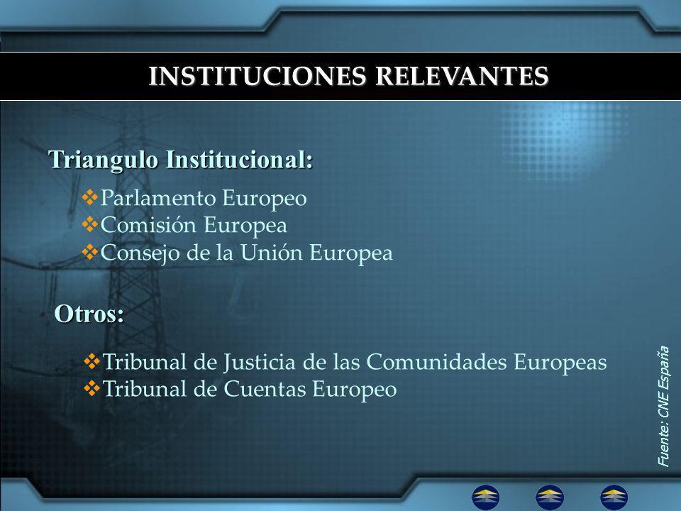 Triangulo Institucional: Otros: Fuente: CNE España INSTITUCIONES RELEVANTES Parlamento Europeo Comisión Europea Consejo de la Unión Europea Tribunal de Justicia de las Comunidades Europeas Tribunal de Cuentas Europeo