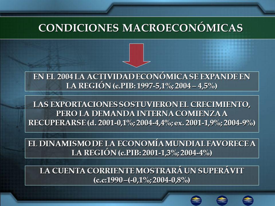 CONDICIONES MACROECONÓMICAS EN EL 2004 LA ACTIVIDAD ECONÓMICA SE EXPANDE EN LA REGIÓN (c.PIB: 1997-5,1%; 2004 – 4,5%) EL DINAMISMO DE LA ECONOMÍA MUNDIAL FAVORECE A LA REGIÓN (c.PIB: 2001-1,3%; 2004-4%) LAS EXPORTACIONES SOSTUVIERON EL CRECIMIENTO, PERO LA DEMANDA INTERNA COMIENZA A RECUPERARSE (d.