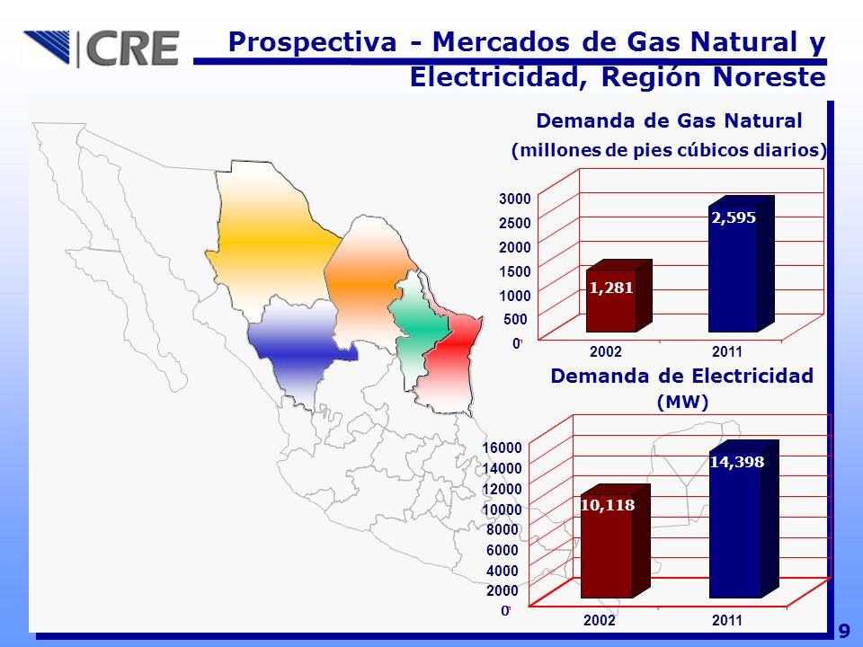 9 Prospectiva - Mercados de Gas Natural y Electricidad, Región Noreste 0 500 1000 1500 2000 2500 3000 20022011 1,281 2,595 Demanda de Gas Natural (mil