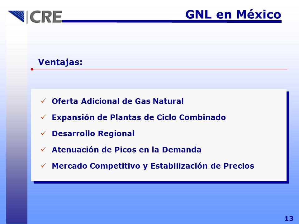 GNL en México 13 Oferta Adicional de Gas Natural Expansión de Plantas de Ciclo Combinado Desarrollo Regional Atenuación de Picos en la Demanda Mercado