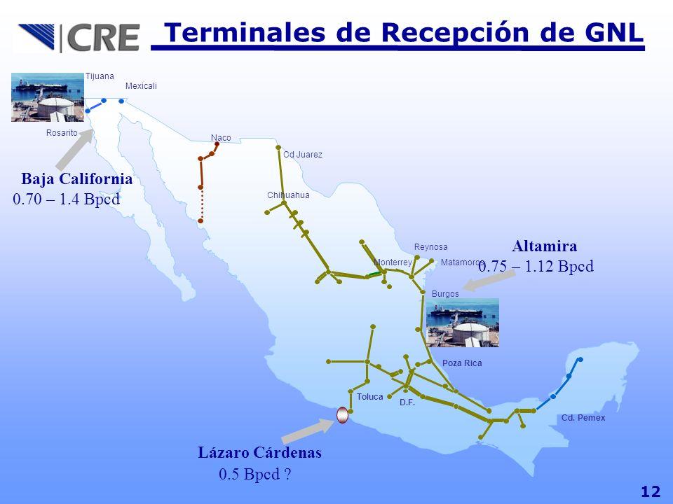 Cd. Pemex Cd Juarez Chihuahua Monterrey Reynosa Matamoros Burgos Toluca D.F. Poza Rica Cd Madero Mexicali Tijuana Rosarito Naco Lázaro Cárdenas 0.5 Bp