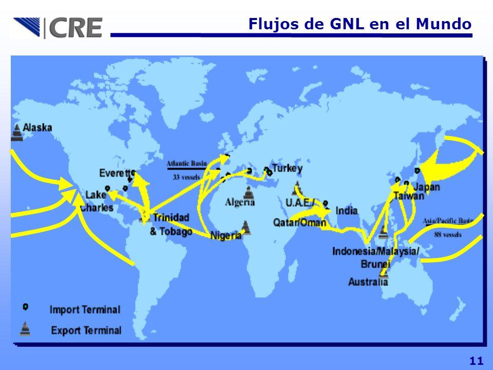 Flujos de GNL en el Mundo 11
