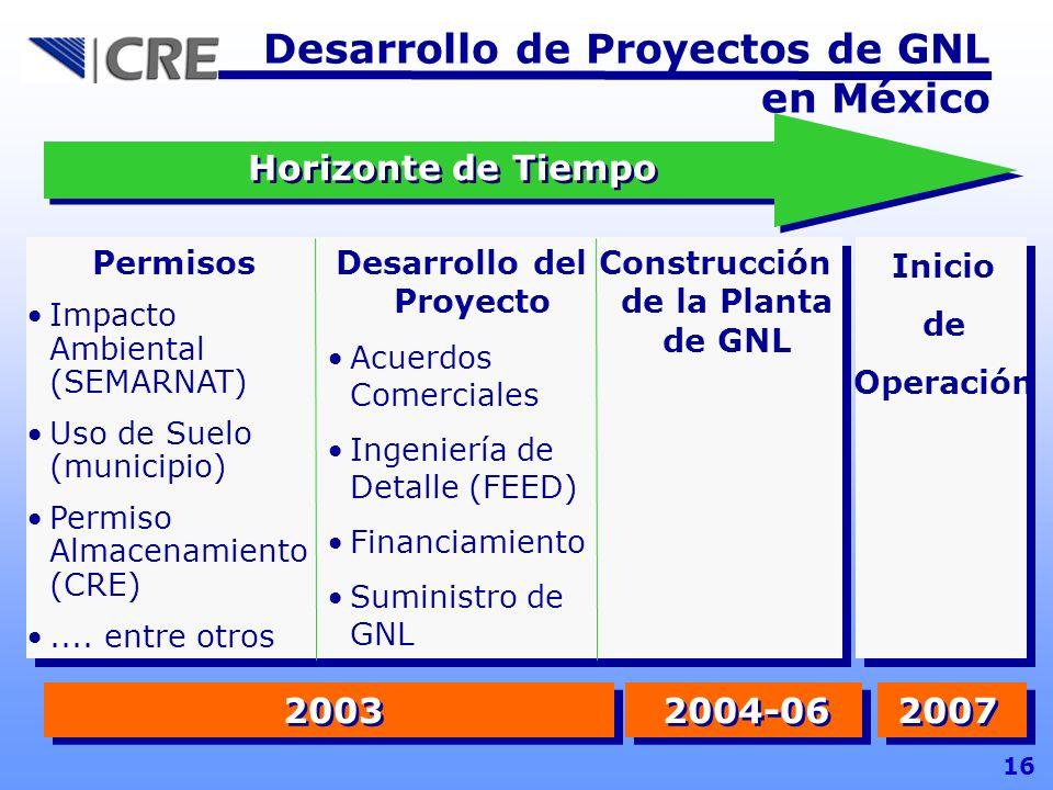 16 Permisos Impacto Ambiental (SEMARNAT) Uso de Suelo (municipio) Permiso Almacenamiento (CRE).... entre otros Desarrollo del Proyecto Acuerdos Comerc