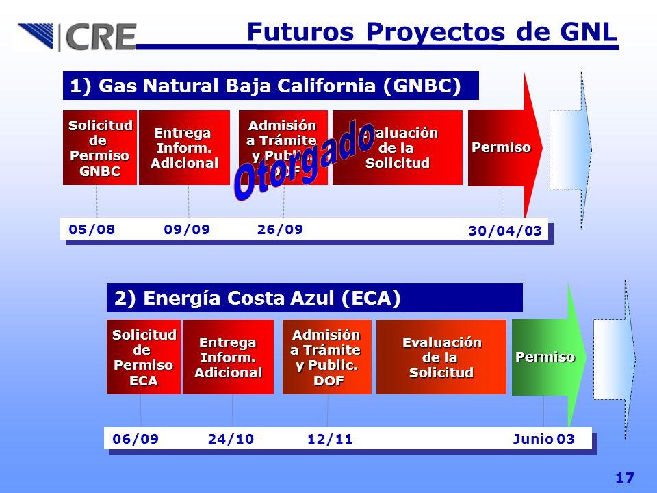 Futuros Proyectos de GNL 17 1) Gas Natural Baja California (GNBC) Solicitud dePermisoGNBC EntregaInform.Adicional Admisión a Trámite y Public. DOF DOF