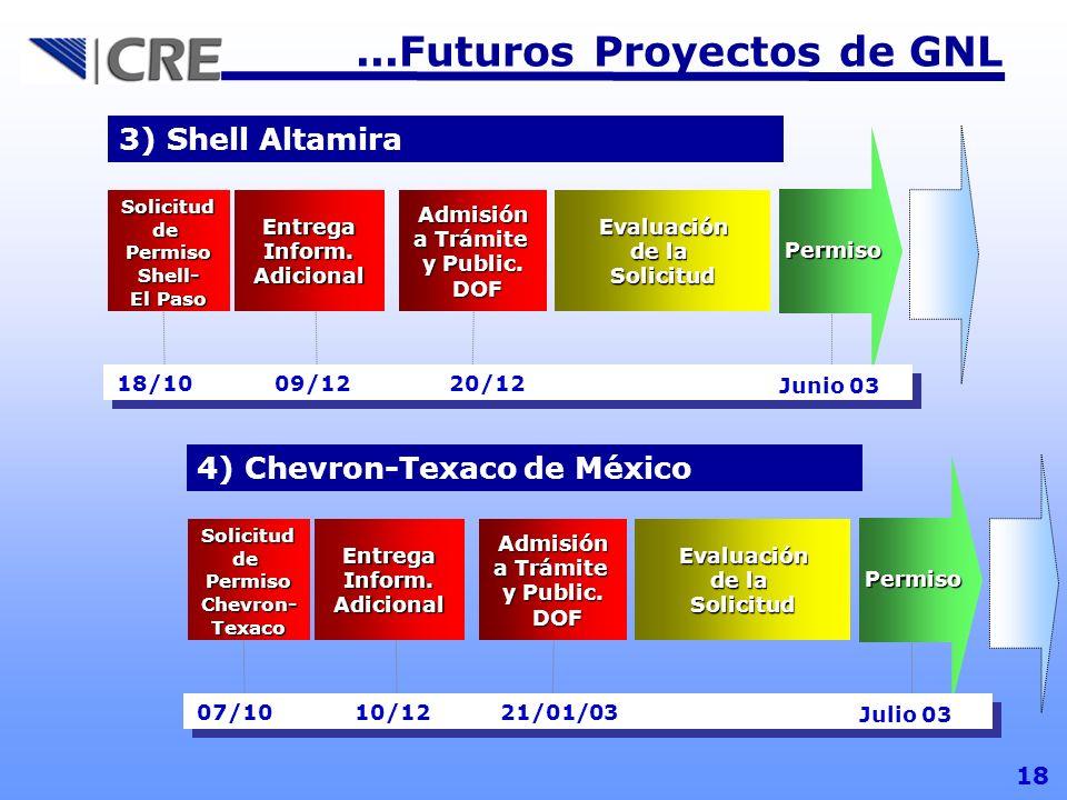 18...Futuros Proyectos de GNL 3) Shell Altamira Solicitud dePermisoShell- El Paso EntregaInform.Adicional Admisión a Trámite y Public. DOF DOF Evaluac