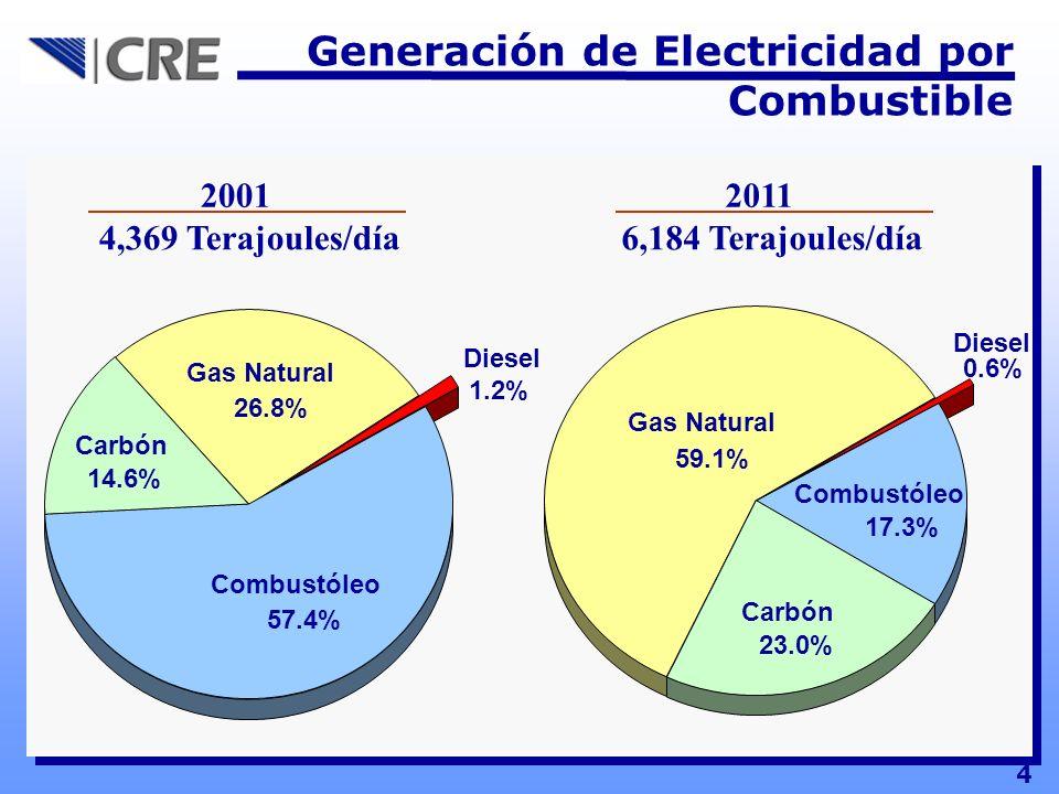 Generación de Electricidad por Combustible 2001 4,369 Terajoules/día 6,184 Terajoules/día 2011 4 Diesel 1.2% Combustóleo 57.4% Carbón 14.6% Gas Natura