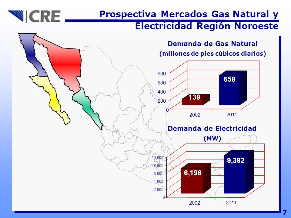 Prospectiva Mercados Gas Natural y Electricidad Región Noroeste 7 139 658 0 200 400 600 800 2002 2011 Demanda de Gas Natural (millones de pies cúbicos