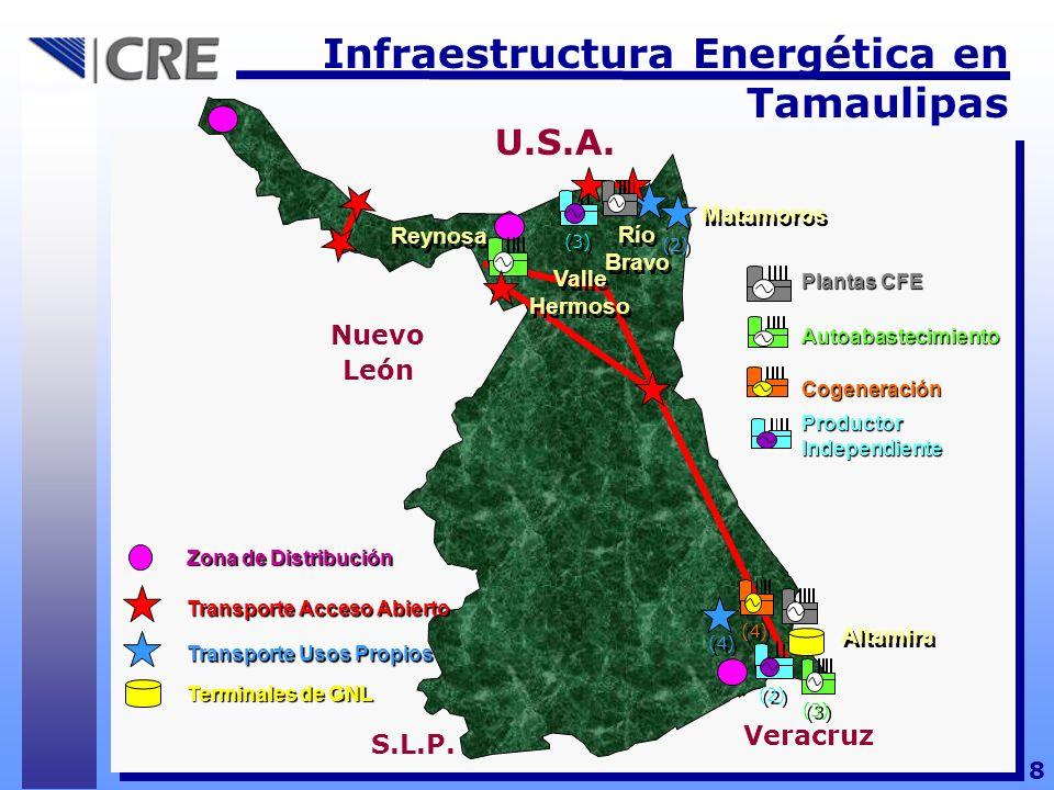 8 Infraestructura Energética en Tamaulipas U.S.A. Reynosa Valle Hermoso Zona de Distribución Transporte Acceso Abierto Terminales de GNL Productor Ind