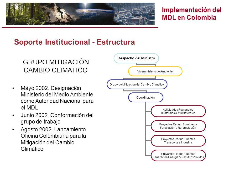 Implementación del MDL en Colombia Despacho del Ministro Viceministerio de Ambiente Grupo de Mitigación del Cambio Climático Coordinación Actividades Regionales Bilaterales & Multilaterales Proyectos Reduc.