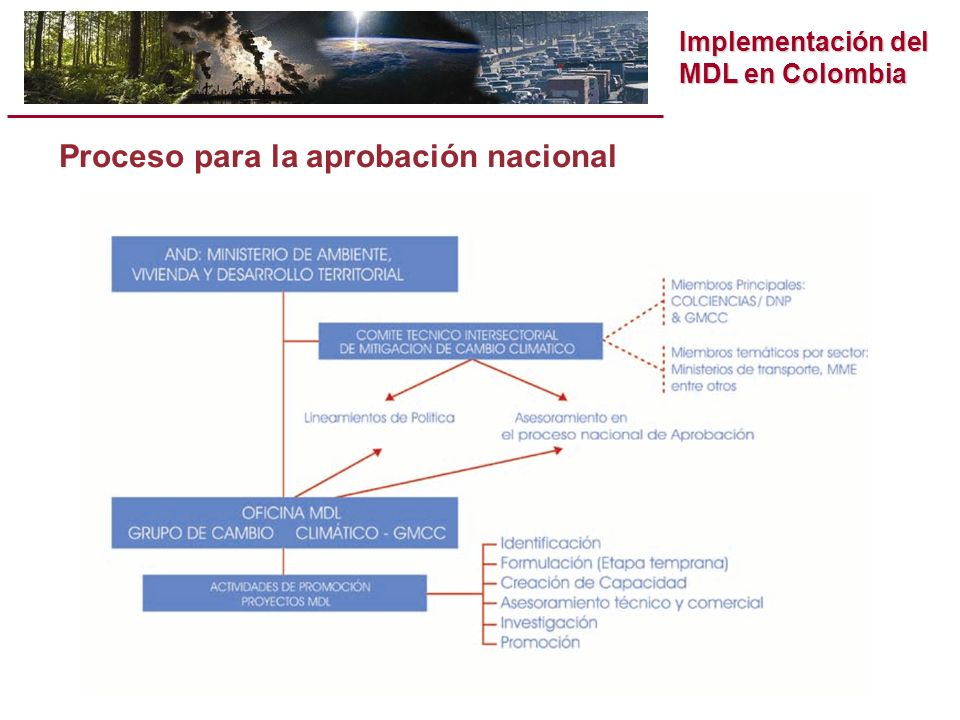 Implementación del MDL en Colombia Resoluciones 453 y 454 de 2004