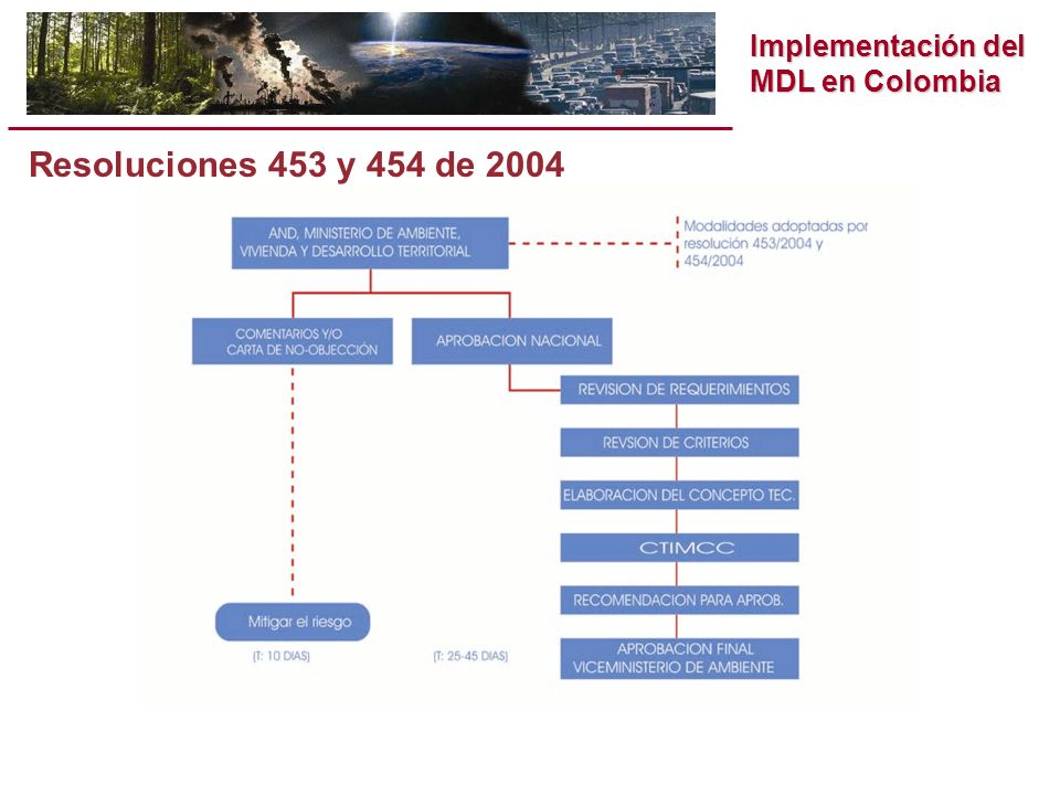 Implementación del MDL en Colombia Preparación y Revisión del Proyecto Estudio de Línea Base, Plan de Monitoreo (MP) y PDD Proceso de Validación Registro del proyecto Verificación Periódica & certificación Construcción e inicio Terminación del Proyecto 3 meses 2 meses 3 meses 1-3 años Más de 21 años Nota Idea del Proyecto (PIN) Nota de Concepto del Proyecto (PCN) Documento de Concepto del Proyecto (o equivalente) Documento de Diseño del Proyecto Estudio de Línea Base y proyecciones de ER Plan de Monitoreo Protocolo de Validación y reporte Reporte Inicial de Verificación Reporte de Verificación Reporte de Supervisión Documentación del proyecto