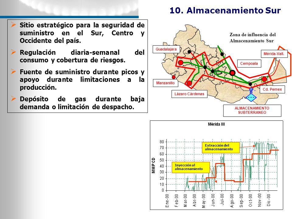 Sitio estratégico para la seguridad de suministro en el Sur, Centro y Occidente del país. Regulación diaria-semanal del consumo y cobertura de riesgos