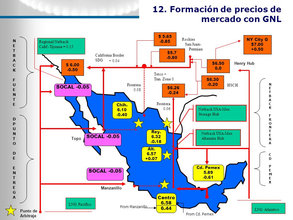$ 5.65 -0.85 $5.7 -0.80 $6.30 -0.20 $6.50 0.0 Rockies San Juan- Permian Henry Hub $6.26 -0.24 Tetco + Tnn. Zone 0 Netback USA-Mex Altamira Hub $ 6.00
