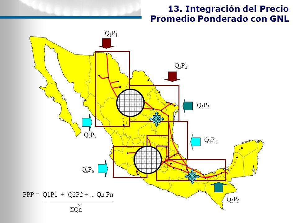 13. Integración del Precio Promedio Ponderado con GNL 1 Q1P1Q1P1 Q2P2Q2P2 Q3P3Q3P3 Q4P4Q4P4 Q5P5Q5P5 Q6P6Q6P6 Q7P7Q7P7 PPP = Q1P1 + Q2P2 +... Qn Pn N