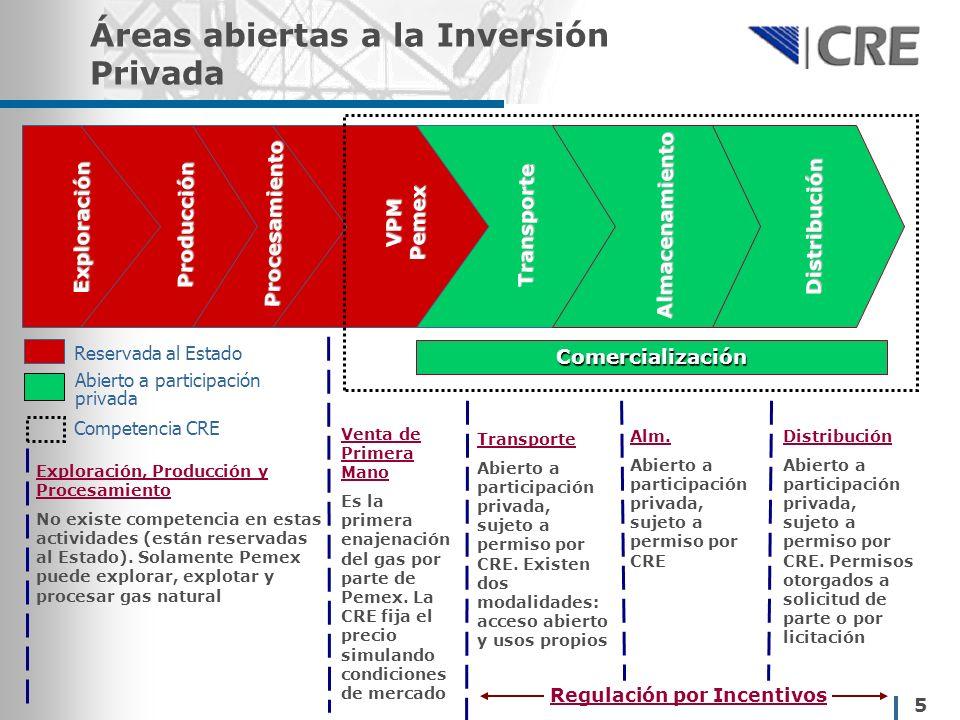 5 Áreas abiertas a la Inversión Privada Comercialización Producción Procesamiento Exploración VPM Pemex Transporte Distribución Almacenamiento Reservada al Estado Abierto a participación privada Competencia CRE Exploración, Producción y Procesamiento No existe competencia en estas actividades (están reservadas al Estado).