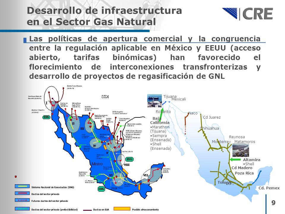 Las políticas de apertura comercial y la congruencia entre la regulación aplicable en México y EEUU (acceso abierto, tarifas binómicas) han favorecido el florecimiento de interconexiones transfronterizas y desarrollo de proyectos de regasificación de GNL 9 Desarrollo de infraestructura en el Sector Gas Natural