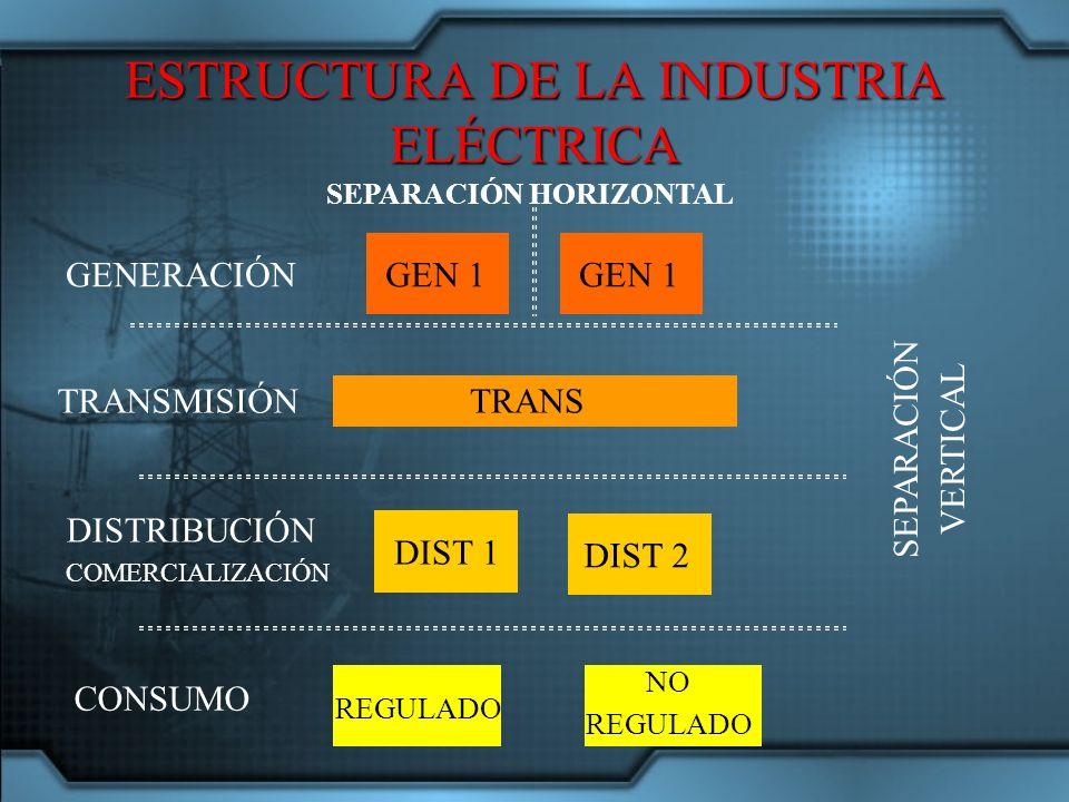 GENERACIÓN TRANSMISIÓN DISTRIBUCIÓN COMERCIALIZACIÓN CONSUMO GEN 1 REGULADO DIST 2 DIST 1 NO REGULADO TRANS SEPARACIÓN HORIZONTAL SEPARACIÓN VERTICAL ESTRUCTURA DE LA INDUSTRIA ELÉCTRICA