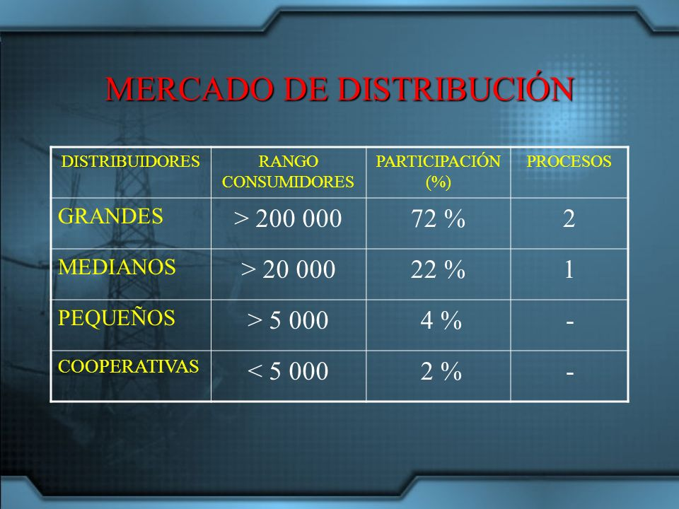 MERCADO DE DISTRIBUCIÓN DISTRIBUIDORESRANGO CONSUMIDORES PARTICIPACIÓN (%) PROCESOS GRANDES > 200 00072 %2 MEDIANOS > 20 00022 %1 PEQUEÑOS > 5 000 4 %- COOPERATIVAS < 5 000 2 %-