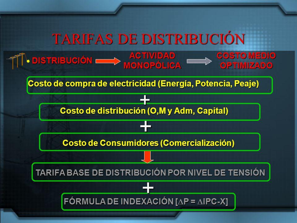 DISTRIBUCIÓN COSTO MEDIO OPTIMIZADO ACTIVIDADMONOPÓLICA Costo de compra de electricidad (Energía, Potencia, Peaje) + Costo de distribución (O,M y Adm, Capital) TARIFA BASE DE DISTRIBUCIÓN POR NIVEL DE TENSIÓN Costo de Consumidores (Comercialización) + FÓRMULA DE INDEXACIÓN [ P = IPC-X] + TARIFAS DE DISTRIBUCIÓN