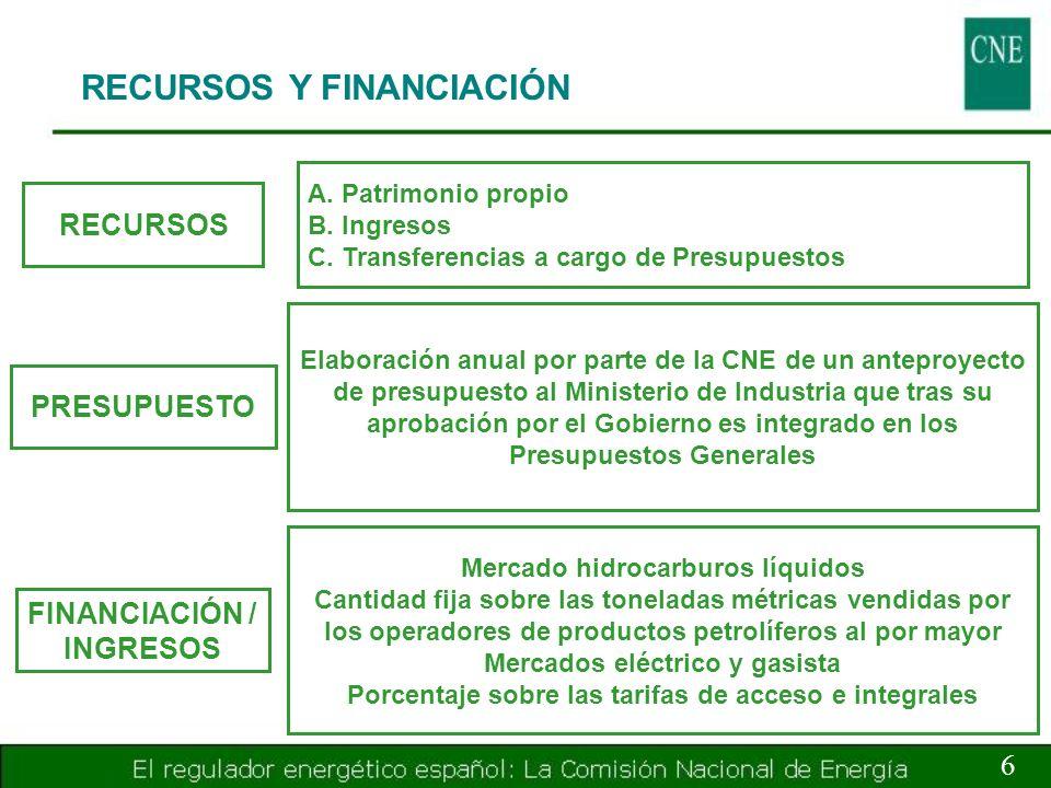 RECURSOS Y FINANCIACIÓN 6 RECURSOS A. Patrimonio propio B. Ingresos C. Transferencias a cargo de Presupuestos PRESUPUESTO Elaboración anual por parte