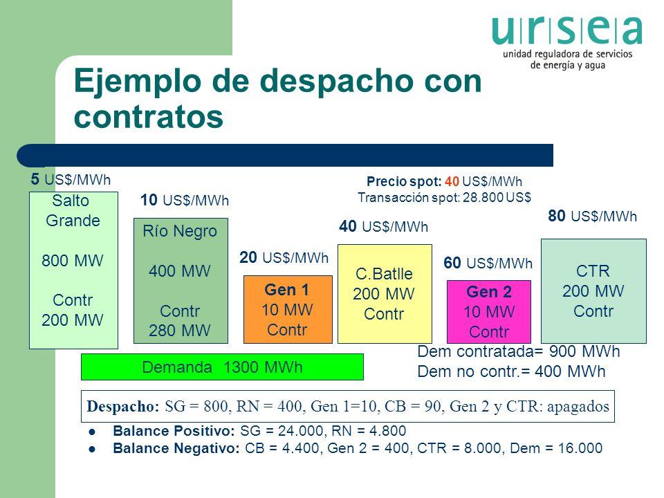 Ejemplo de despacho con contratos Balance Positivo: SG = 24.000, RN = 4.800 Balance Negativo: CB = 4.400, Gen 2 = 400, CTR = 8.000, Dem = 16.000 Despa