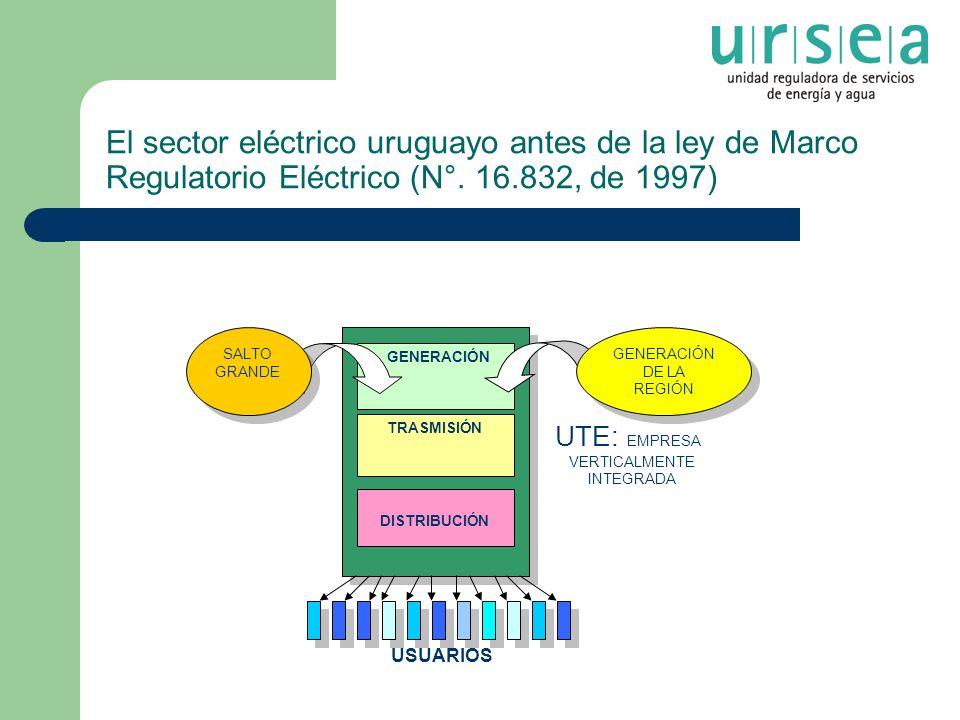El sector eléctrico uruguayo antes de la ley de Marco Regulatorio Eléctrico (N°. 16.832, de 1997) TRASMISIÓN GENERACIÓN DISTRIBUCIÓN UTE: EMPRESA VERT