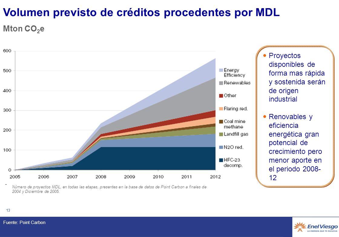 12 MDL – Situación actual* 12 Diciembre 2005 Mton CO2 eq. (hacia 2012) 0 Registrados en la Base de Datos de Point Carbon Remitidos para información pú