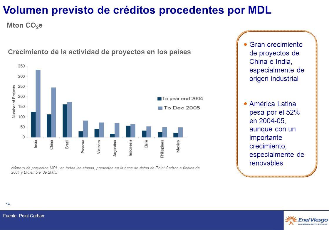 13 Volumen previsto de créditos procedentes por MDL Mton CO 2 e Fuente: Point Carbon Número de proyectos MDL, en todas las etapas, presentes en la base de datos de Point Carbon a finales de 2004 y Diciembre de 2005.