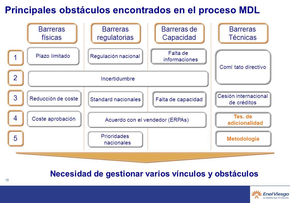 14 Volumen previsto de créditos procedentes por MDL Mton CO 2 e Número de proyectos MDL, en todas las etapas, presentes en la base de datos de Point C