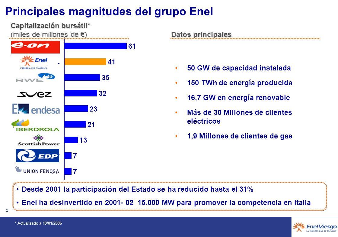 1 Agenda El Grupo Enel y su presencia en América Latina Contexto del cumplimiento con el Protocolo de Kyoto Visión sobre los Mecanismos de Desarrollo