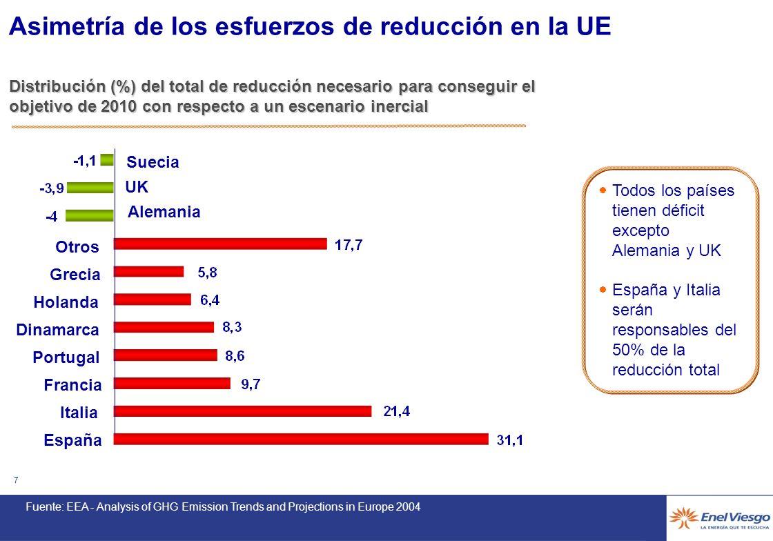 6 MMton CO 2 eq. Emisiones GEI – Evolución Reciente En Europa EU - 15 Importante Gap actual en Europa entre emisiones y objetivo de reducción. Necesid