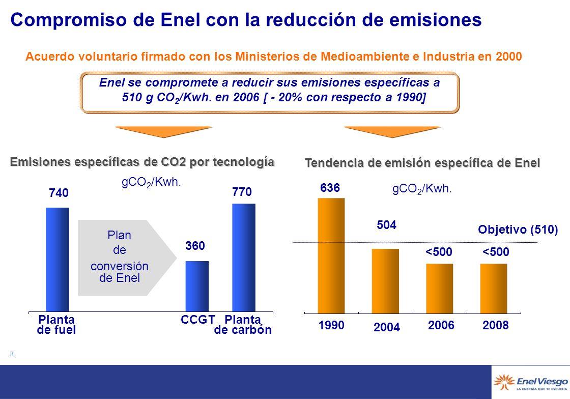 7 Asimetría de los esfuerzos de reducción en la UE Fuente: EEA - Analysis of GHG Emission Trends and Projections in Europe 2004 Suecia UK Alemania Otr