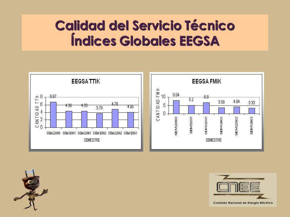Calidad del Servicio Técnico Índices Globales EEGSA